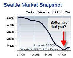 Median prices