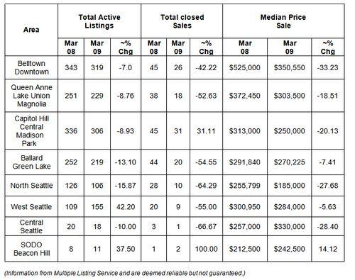 March 2009 Statistics (SCR)