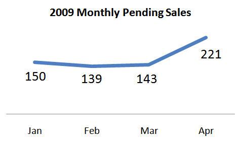 Pending sales chart