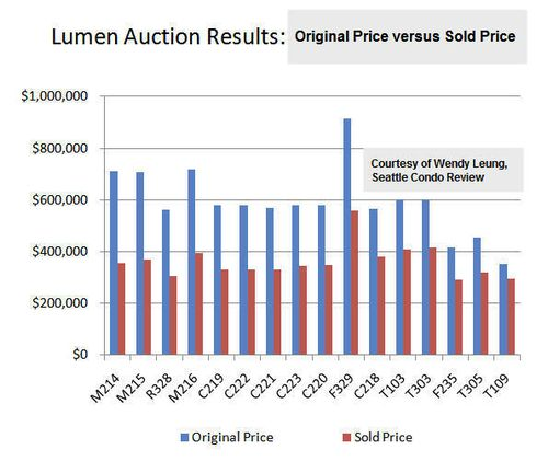 Lumen auction results 1