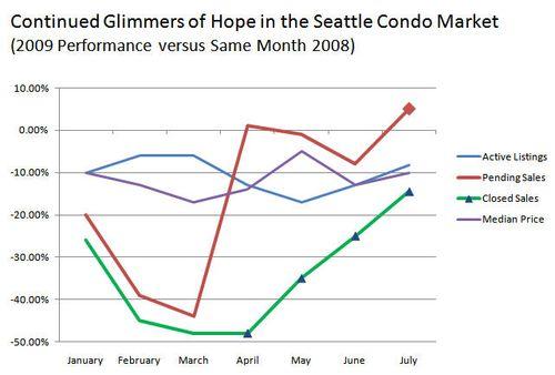 Seattle condos market stats