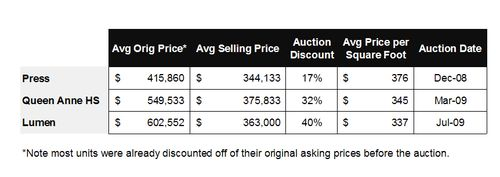 Seattle condo auction summary