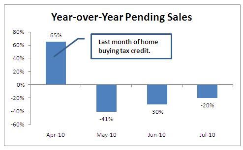 Yoy sales july 2010