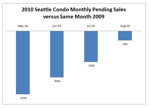 Condo stats 082010