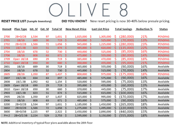 Olive8ResetPricingList