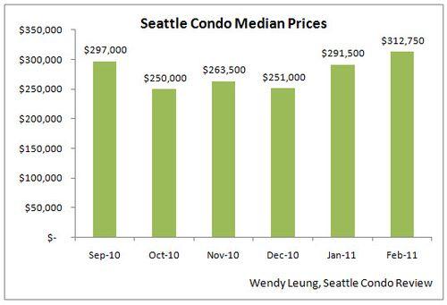 Feb 2011 Market Update (Median Price MOM)