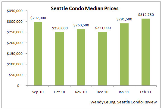 Feb 2011 Market Update (Median Price MOM)