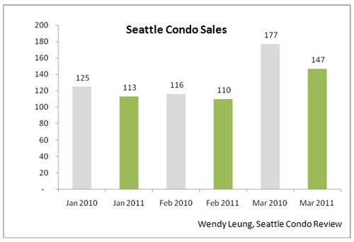 SCR Condo Sales 2 (March 2011)
