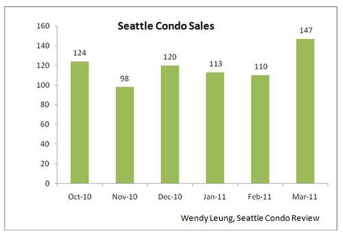 SCR Condo Sales (March 2011)