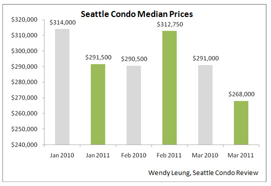 SCR Median Prices 2 (March 2011)