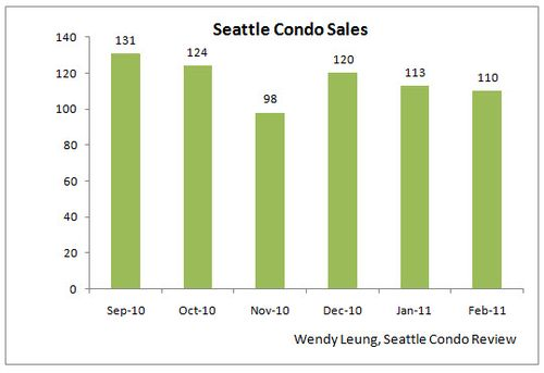 Feb 2011 Market Update (Sales MOM)