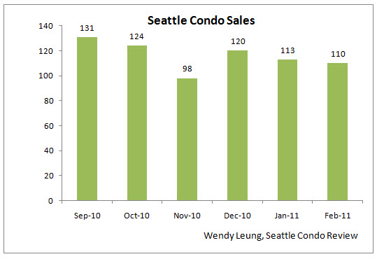 Feb 2011 Market Update (Sales MOM)