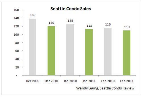 Feb 2011 Market Update (Sales YOY)