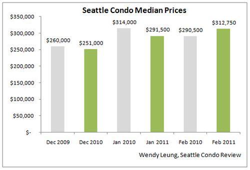 Feb 2011 Market Update (Median Price YOY)