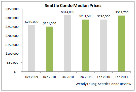 Feb 2011 Market Update (Median Price YOY)