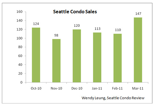SCR Condo Sales (March 2011)