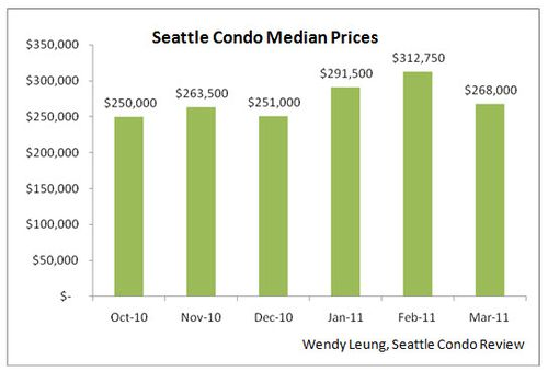 SCR Median Prices (March 2011)