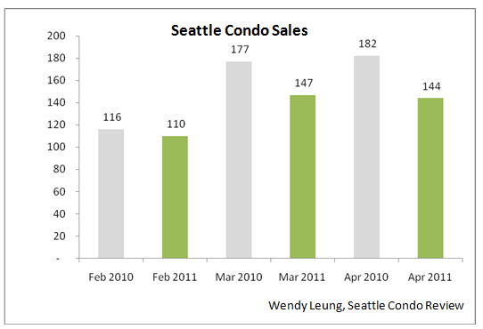 Condo sales year on year