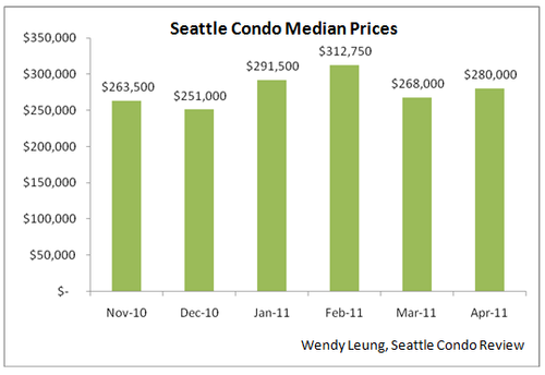 Condo Median Price month on month