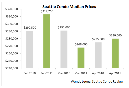 Condo Median Price year on year