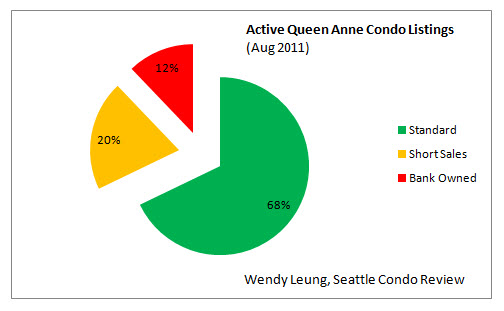 Active Queen Anne Condo Listings