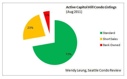 Active Capitol Hill Condo Listings