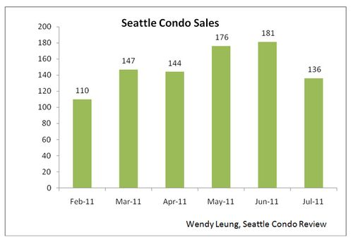 Seattle Condo Sales (M-O-M)