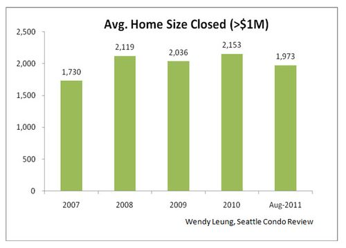 Avg. Home Size Closed