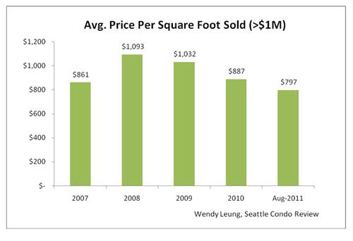 Avg.Price Per Square Foot Sold (Greater than $1M)