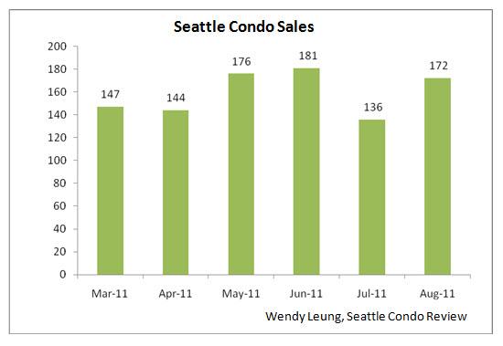 Seattle Condo Sales M-O-M