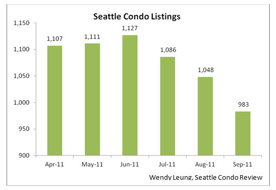 Seattle Condo Listings (M-O-M)