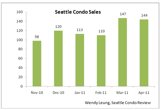 Condo sales month to month