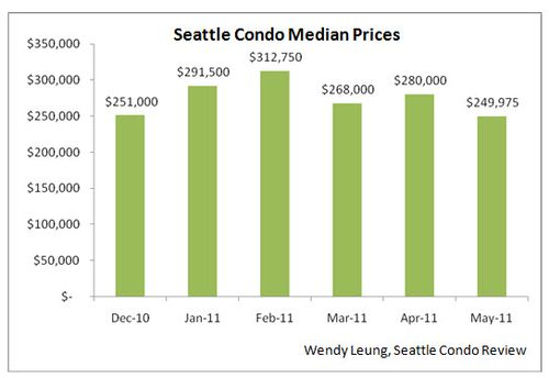 Seattle Condo Median Price M-O-M