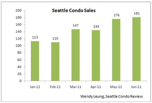 Seattle Condo Sales M-O-M