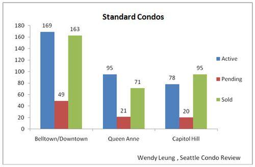 Standard Condos (Aug 2011)