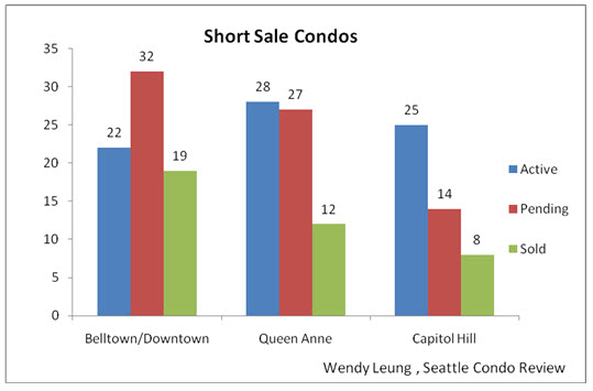 Short Sale Condos (Aug 2011)