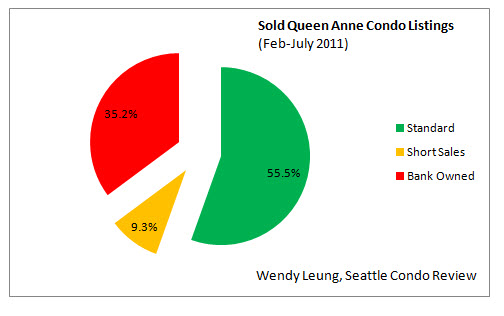 Sold Queen Anne Condo Listings