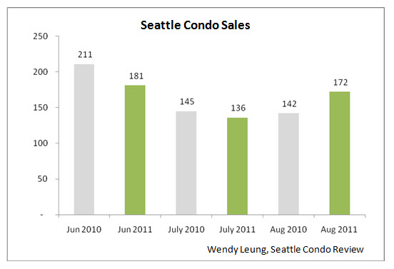 Seattle Condo Sales Y-O-Y