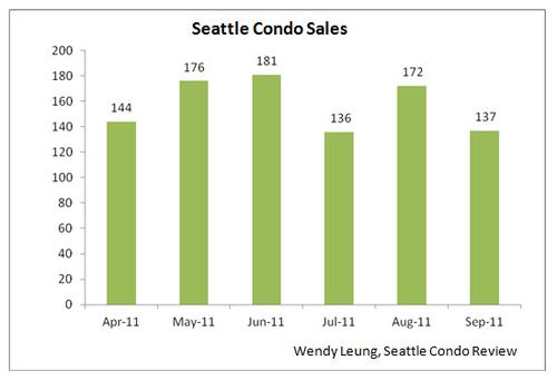 Seattle Condo Sales (M-0-M)