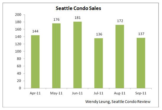 Seattle Condo Sales (M-0-M)