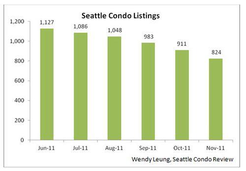 Seattle Condo Listing M-O-M