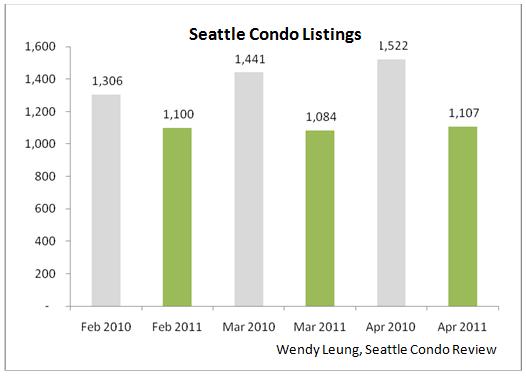 Condo listing year on year