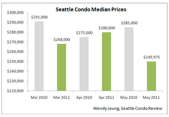 Seattle Condo Median Price Y-O-Y