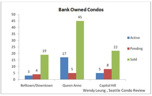 Bank owned condos (Aug 2011)