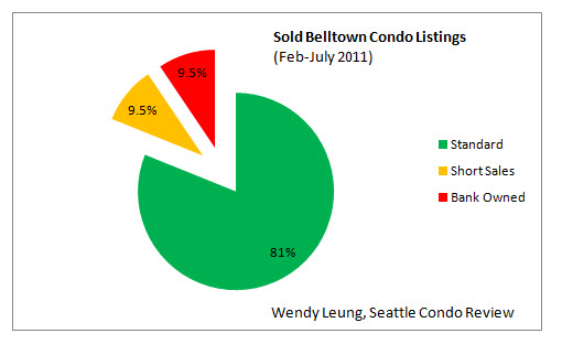 Sold Belltown Condo Listings