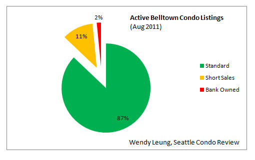 Active Belltown Condo Listings