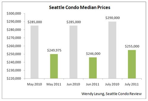 Seattle Condo Median Prices (Y-O-Y)