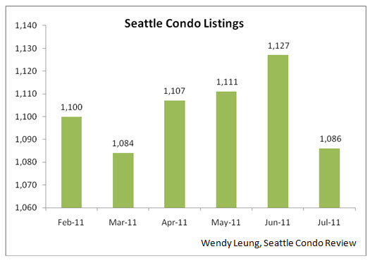 Seattle Condo Listings (M-O-M)