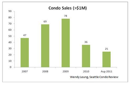 Condo Sales