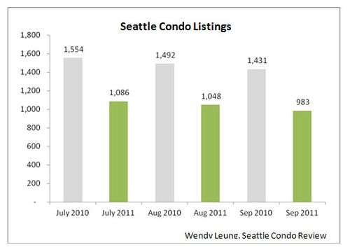 Seattle Condo Listings (Y-O-Y)